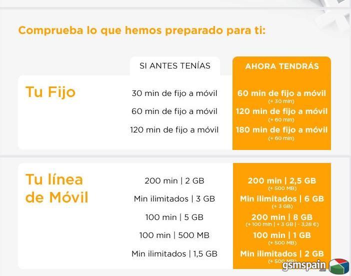 Jazztel sube la cuota de linea de 20.99 a 22,99 y aumento de datos linea móvil