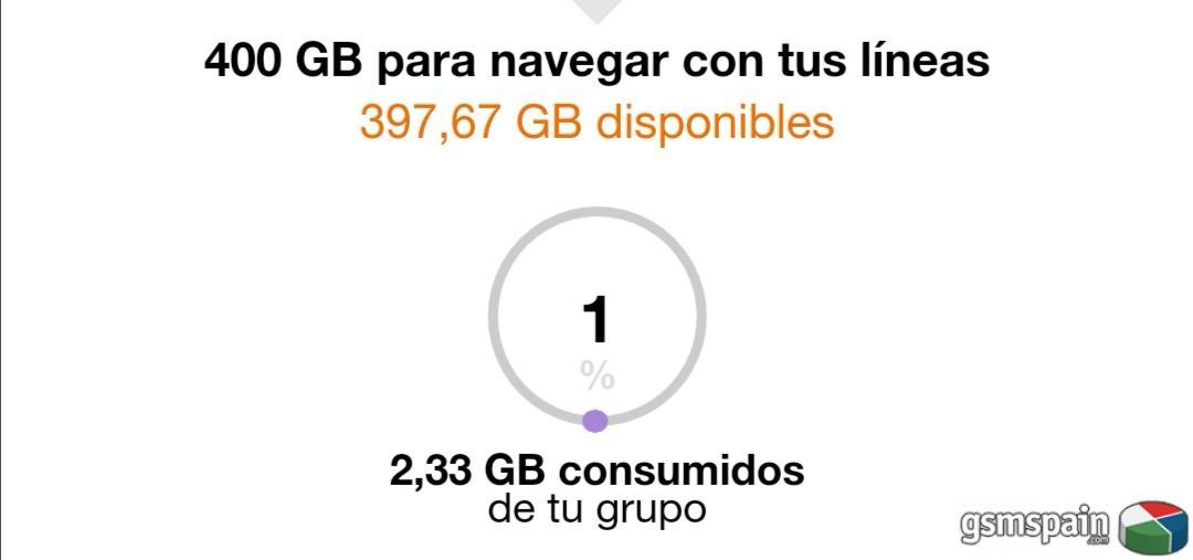 Limitación de Orange Go Top: 200Gb.